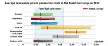 世界の再エネ発電コスト 〜 太陽光73%低下(2010年→17年)、陸上風力23%低下(2010年→17年)