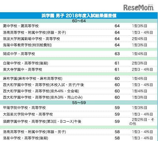 中学受験2019】浜学園 上位校偏差値<2018年結果> - Ameba News ...