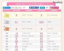 漢字1文字が人気「2018年赤ちゃん名づけ男女年間トレンド」颯・恵が1位
