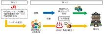 JR九州ら3者、「別府手ぶら観光サービス」を訪日外国人に無料提供
