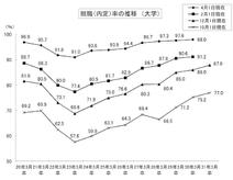 大学生の就職内定率、過去最高の87.9% 12月時点