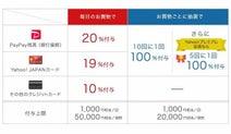 PayPay、「第2弾100億円キャンペーン」開催。20%還元だが1回で1000円までと渋い内容