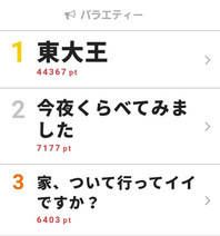 「東大王」が視聴熱デイリー1位を獲得! 番組卒業の水上颯と伊沢拓司のラストマッチも