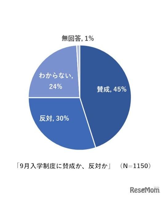 9月入学は「賛成」45%、10-20代の若年層58%