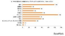 【夏休み2020】9割以上がオンラインでの習い事を検討、人気の習い事は?