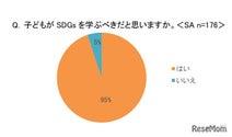 保護者の9割以上「子供にSDGsを学んでほしい」