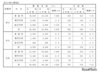 【高校受験2022】兵庫県公立高、募集定員520人増