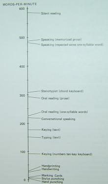 words per minute