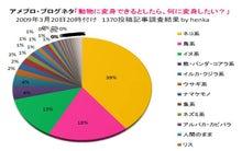 動物変身小説ブログ-correct data