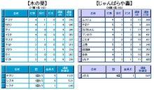 Yスタ木の葉参戦日記-09.6.27