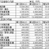 何故たった半年で93億円の公共事業が123億円に跳ね上がったのか?清水駅東地区文化施設整備計画の画像