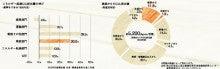 大阪エコリフォーム普及促進地域協議会のブログ-排出量