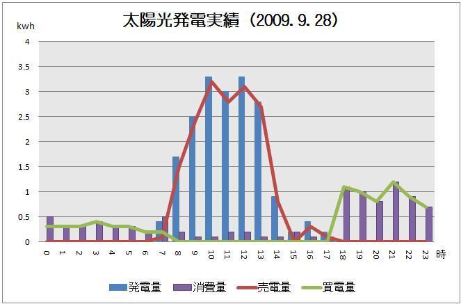 太陽光発電実績-solar20090928グラフ