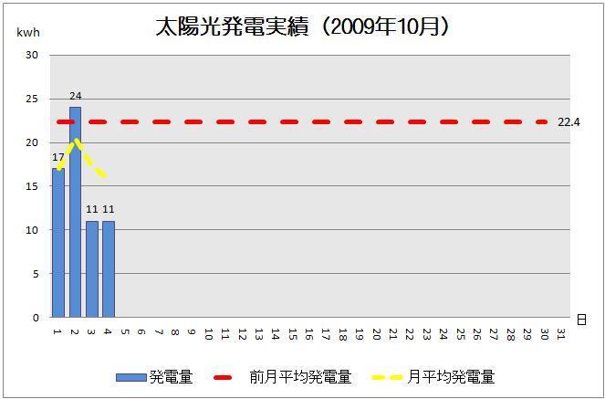 太陽光発電実績-solar20091004-2グラフ