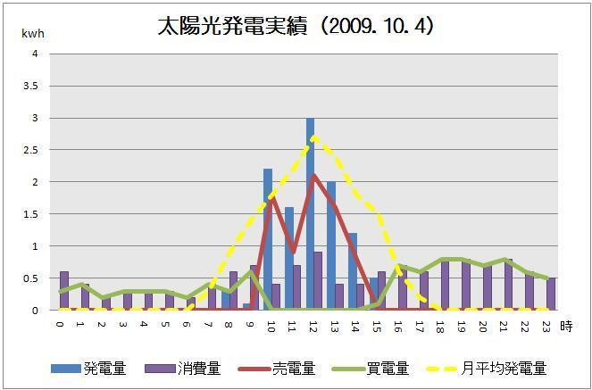 太陽光発電実績-solar20091004グラフ