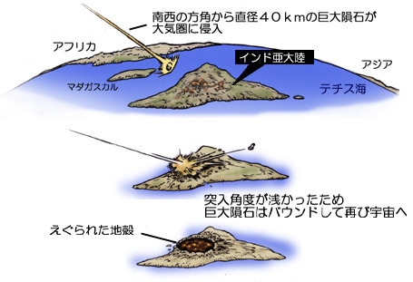 川崎悟司 オフィシャルブログ 古世界の住人 Powered by Ameba-シヴァ・クレーター形成過程