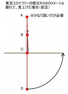 東京スカイツリーファンクラブブログ-1