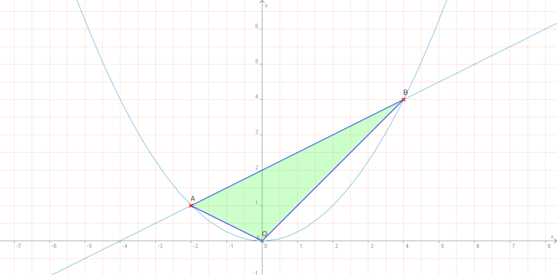 数楽者のボヤキ・ツブヤキ・ササヤキ-中学 数学 道徳 Mathematics Puzzles--一次関数と二次関数と三角形