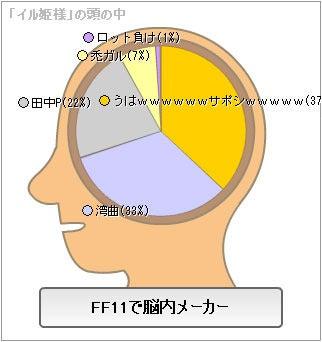 $FF11-ヘタれヴァナらいふ
