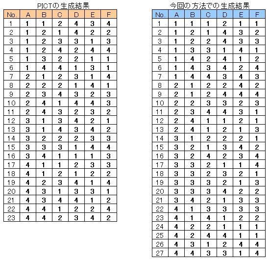 多種類テストケース生成ツール MTG (Multi type Test case Generation tool)-生成結果2