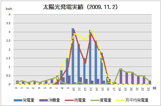 太陽光発電実績-solar20091102グラフ