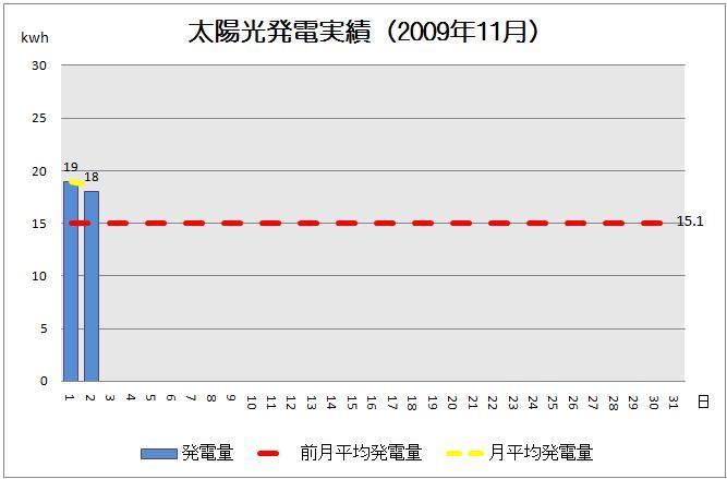 太陽光発電実績-solar20091102-2グラフ