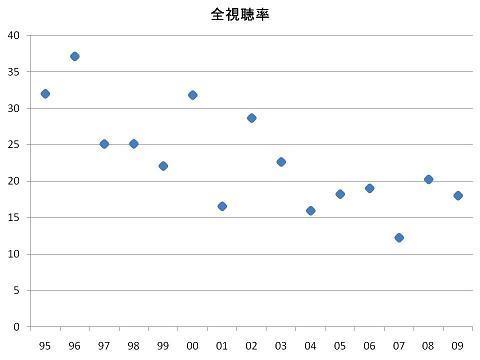 プロ野球の視聴率を語るblog-全試合