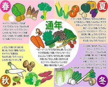 Ж Innocent Sky 都会のカフェログ Ж-野菜