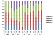 空気もおいしい青森のお店~禁煙の飲食店・施設-2009公共施設