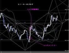 スノーキーのブログ-20091209ポンド円1分足チャート