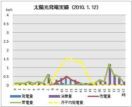 太陽光発電&ECO~かーずのLovin' Life~-solar20100112