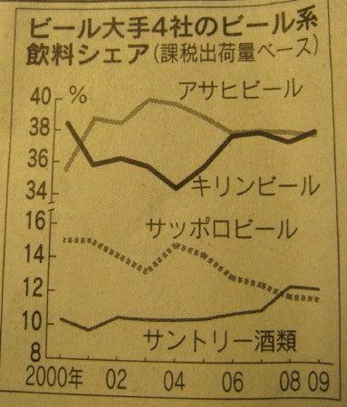 ∞最前線 通信-ビールシェア グラフ