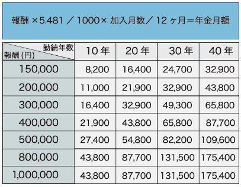 もらえる いくら 厚生 年金 年金はいくらもらえるの?国民年金と厚生年金の額をわかりやすく解説