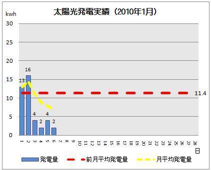 太陽光発電&ECO~かーずのLovin' Life~-solar20100206-2