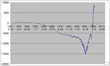 HSK投資会の日経225先物システム-ダウ長期