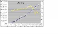 HSK投資会の日経225先物システム-合計収益
