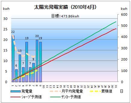 太陽光発電&ECO~かーずのLovin' Life~-solar20100409-2