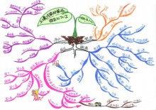 $記憶力・仕事力がたった紙1枚10分で倍増するヒミツ!!マインドマップを使った脳力向上ブログ講座-林さんの土壌改良MM