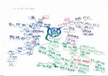 記憶力・仕事力がたった紙1枚10分で倍増するヒミツ!!マインドマップを使った脳力向上ブログ講座-梅田さんMM:現代JA論 先端を行くビジネスモデル
