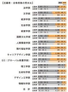 miyatake-宮武--法政大学の受験者