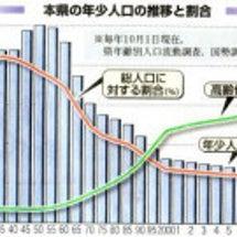秋田県年少人口に関す…