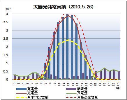 太陽光発電&ECO~かーずのLovin' Life~-solar20100526