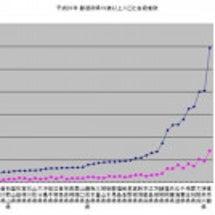 2009秋田自殺&人…
