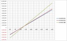 $ブラウザ三国志プレイ日記-グラフ4