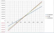 $ブラウザ三国志プレイ日記-グラフ3