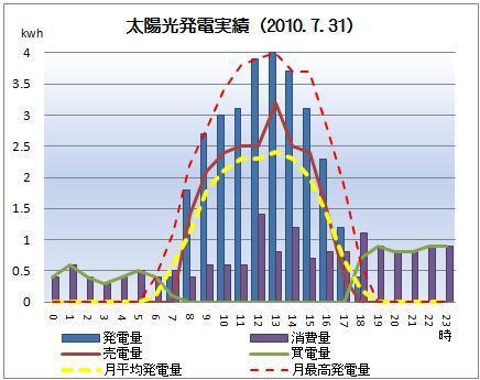 太陽光発電&ECO~かーずのLovin' Life~-solar20100731
