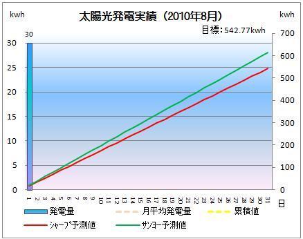 太陽光発電&ECO~かーずのLovin' Life~-solar20100801-2