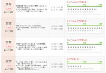バイリンガル幼児の動画日記-日本在住の純日本人でもバイリンガルになれそうです--児童英検結果2