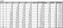 $ブラウザ三国志プレイ日記-伐採所基本データ
