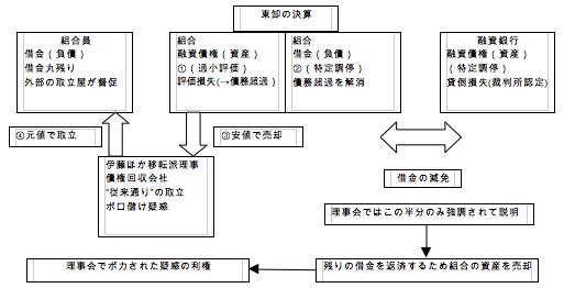 Like a rolling bean (new) 出来事録-特定調停説明補足図